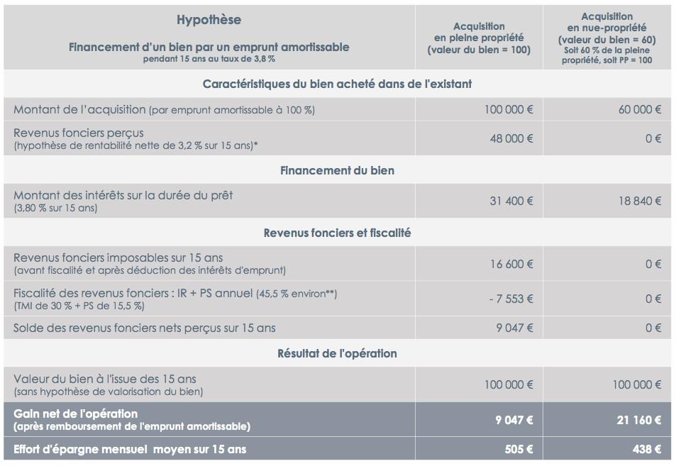 loyer réévaluation fiscale